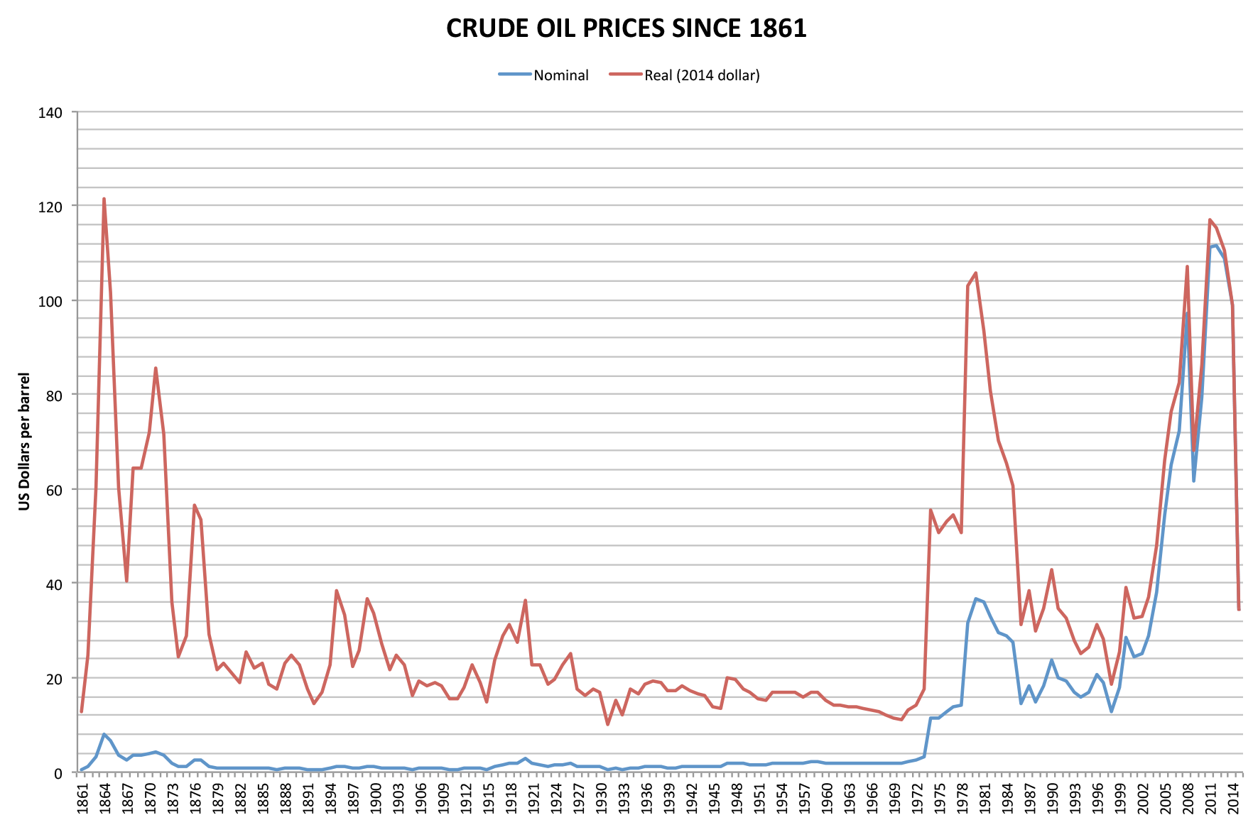 Crude_oil_prices_since_1861.png
