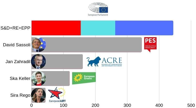 Esito della votazione per la carica di Presidente del Parlamento Europeo (secondo turno)