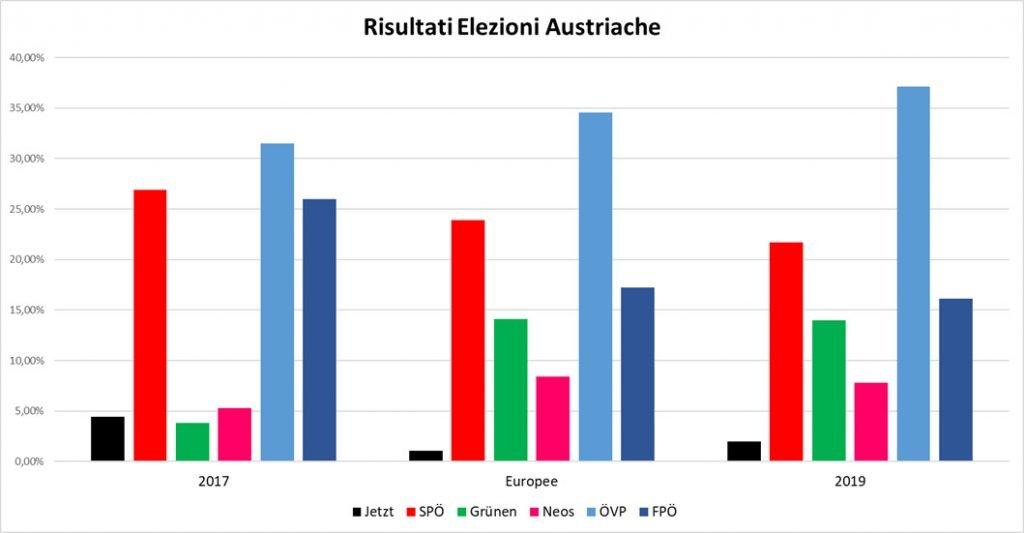 Risultati delle elezioni 2017, delle europee e delle elezioni 2019 messi a confronto