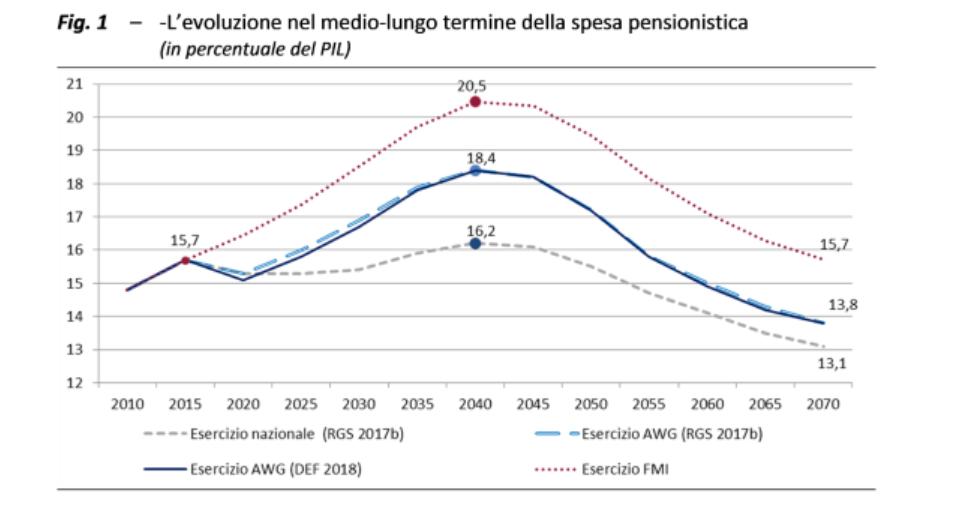 Spesa sistema pensionistico in percentuale del PIL