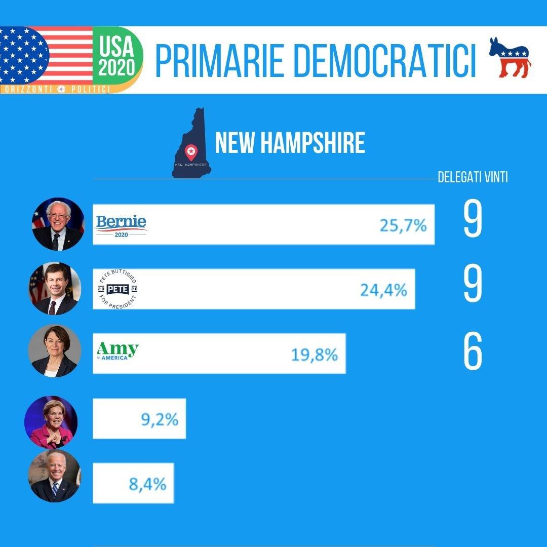 Risultati New Hampshire