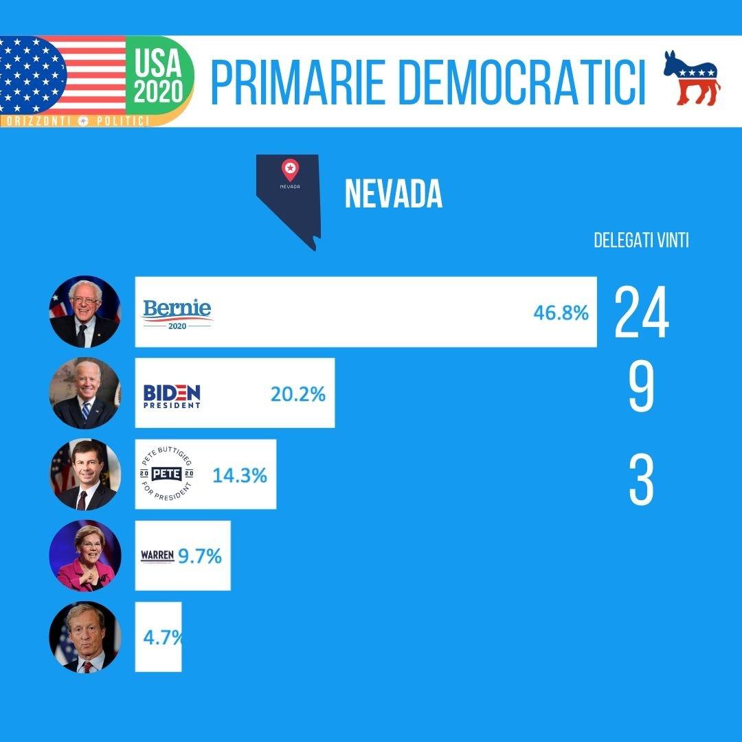 Nevada risultati