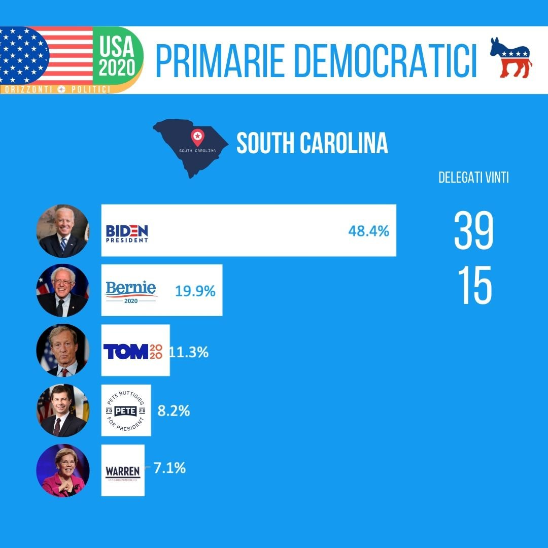 Risultati Primarie South Carolina